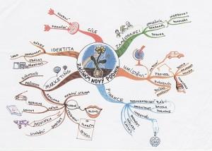 myslenkova-mapa-p-m